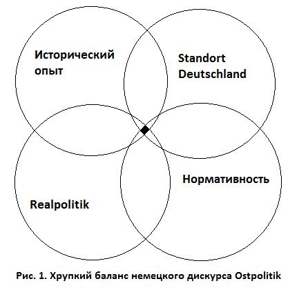 ПРАГМАТИЗМ НЕМЕЦКОЙ OSTPOLITIK: ВОЗМОЖНОСТИ И ВЫЗОВЫ ДЛЯ РОССИИ