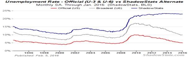 ЭКОНОМИКА США: В ШАГЕ ОТ РЕЦЕССИИ – ПРИЗРАК 2008 Г.?