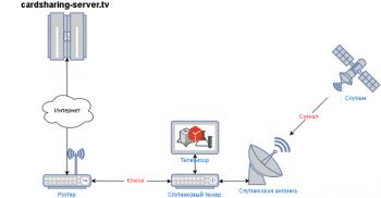 Шаринг сервер для просмотра спутниковых каналов